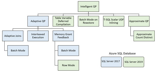 Intelligent-query-processing-sql2019