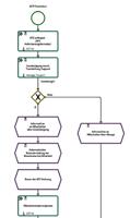 ACP_BPM_Prozessplanung